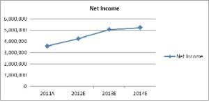 ASHAA net income