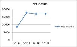 lafarge net income