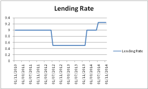 Lending rates