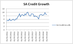 SA CRED GROWTH