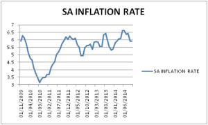 SA INF RATE