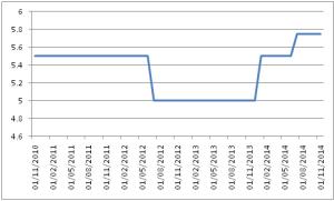 SA Rates