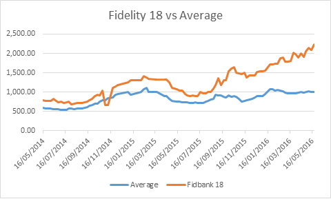 fibank v average