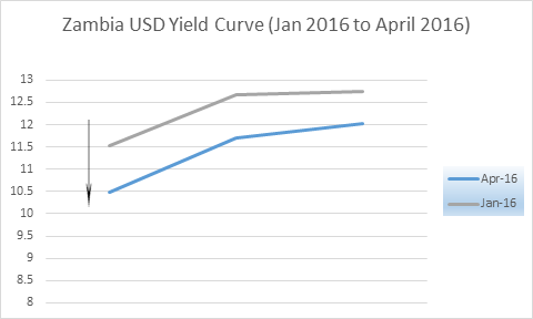 Yield cuve Jan to Apr