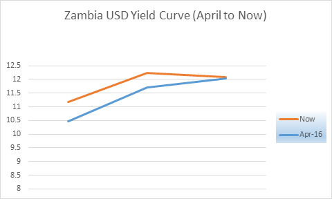 Zambia curve apr to now