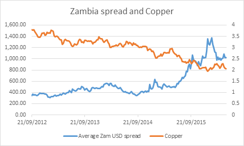 Zambia spread v copper