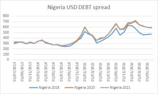 USD DEBT SPREAD
