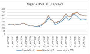 USD DEBT SPREAD