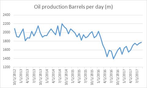 oil production bpd