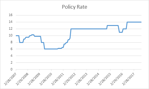 polic rate