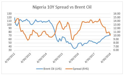 6.Nigeria 10y Spread vs Brent Oil