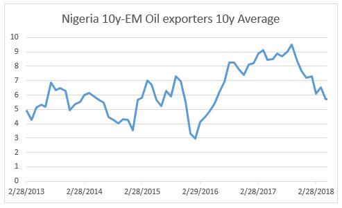 7.Nigeria 10y vs EM Oil exporters 10y Average