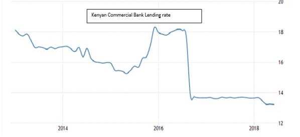 Kenya Commercial Bank Lending Rate