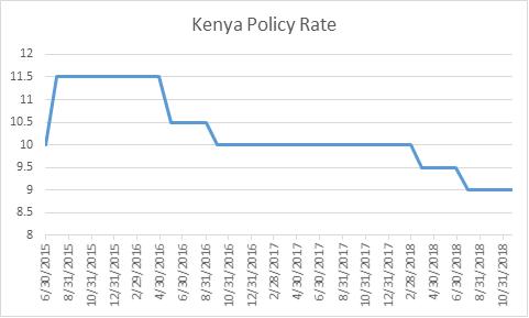 Kenya Policy Rate1