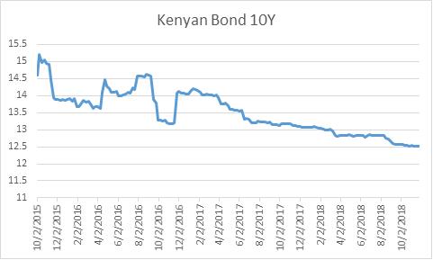 Kenyan Bond 10yr