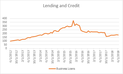 Lending and Credit